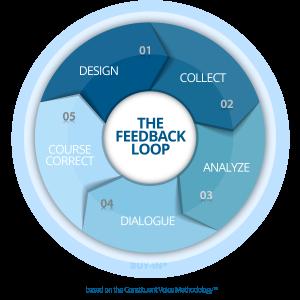 FeedBackLoopBanner-300x300